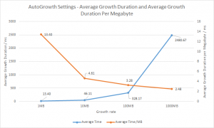 Graph of autogrowth duration